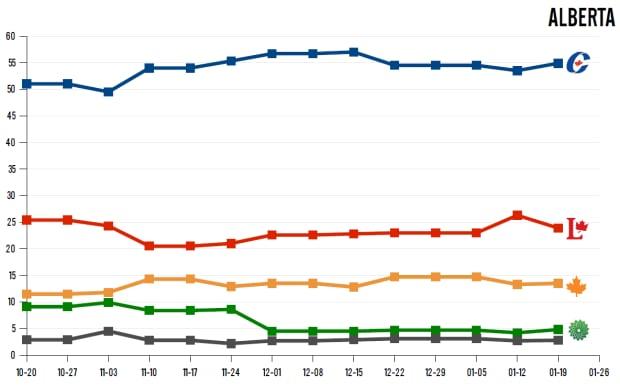 Alberta polling, Jan. 27
