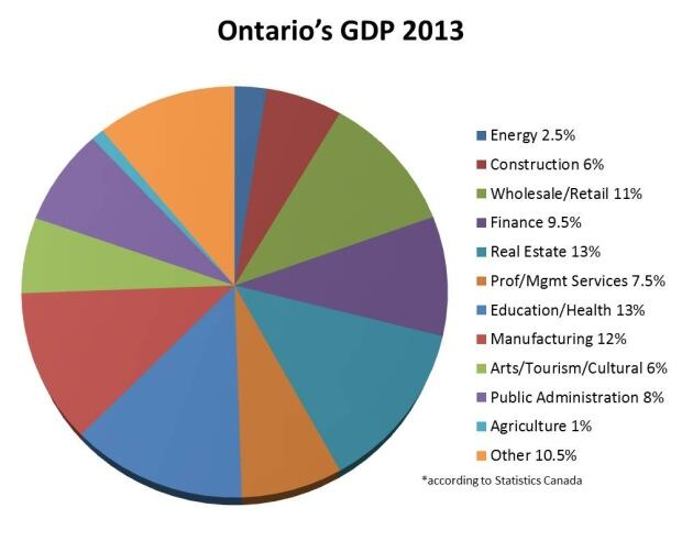 Ontario's economy by industry 2013