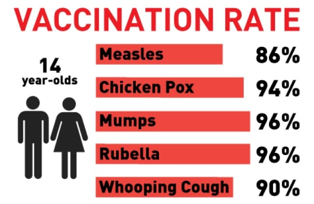 Quebec Vaccination Rate graph