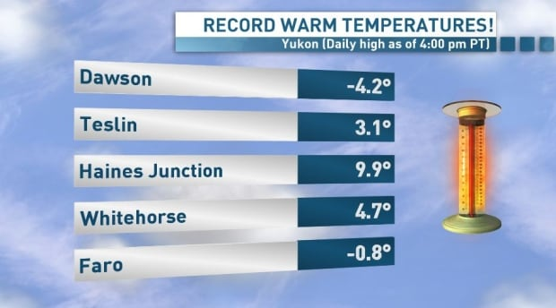 warm Yukon temperatures