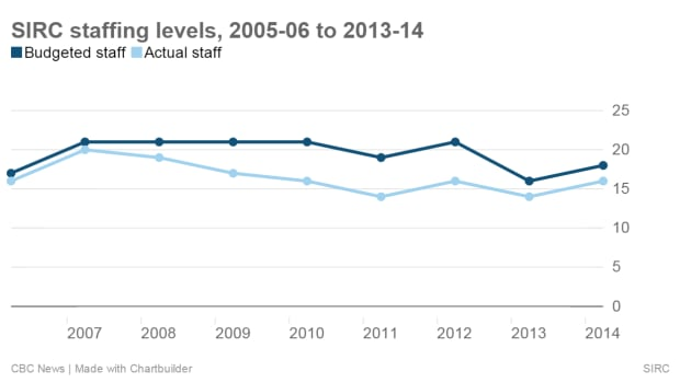 Chart: SIRC staffing levels, 2005-06 to 2013-14