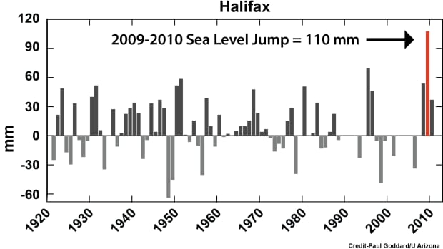 The University of Arizona graphs show the rise in Halifax.