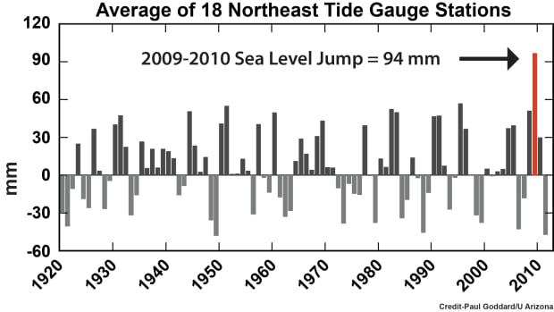 The University of Arizona graph shows a similar story across the coastline.