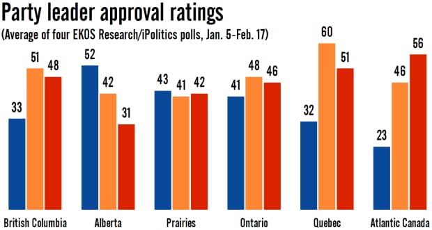 EKOS approval ratings, Jan-Feb 2015