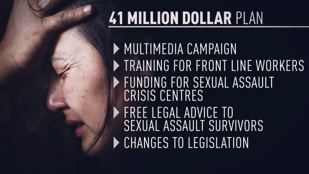 Graphic indicating highlights of Ontario Premier Kathleen Wynne's plan to stop sexual assault, revealed March 6, 2015.