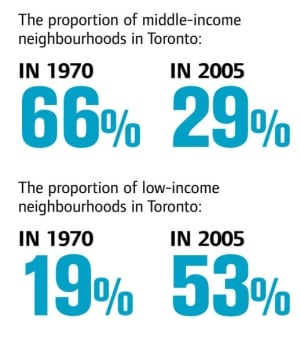 Income gaps in Toronto