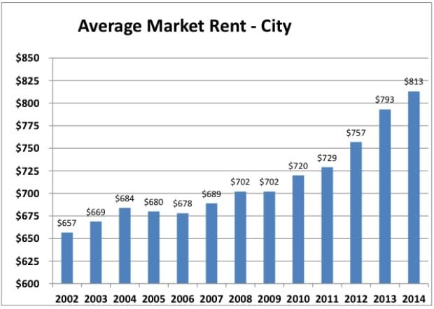 citywide rents hamilton cmhc 2014