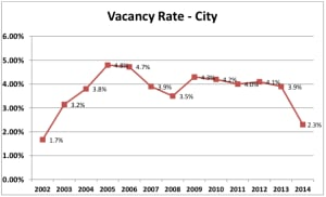 Lowest vacancy rate since 2002