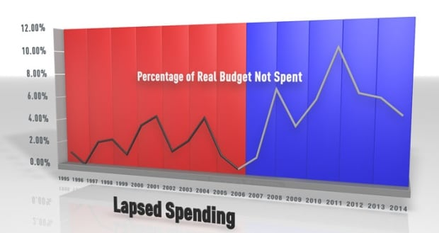 Lapsed Defence Spending