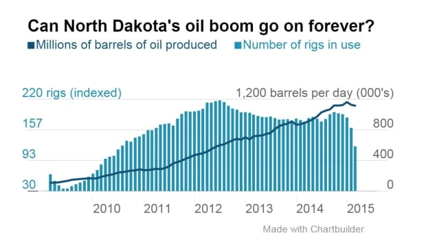 North Dakota continues to pump out oil at a pace near its all time high hit in December. But that's unlikely to last as more and more drillers have stopped new activity until prices return