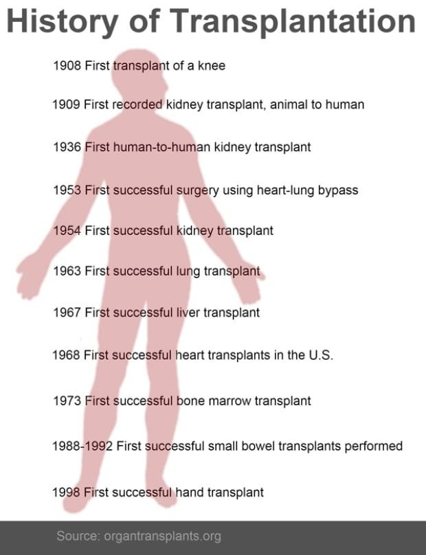 Transplantation 600 pix