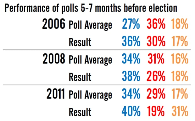 Polls six months out, 2006-2011