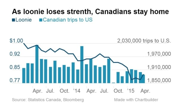 Canadians started taking fewer and fewer trips to the U.S. as the loonie's value against the U.S. dollar began to slide in 2014.