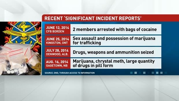 Military drug incident reports