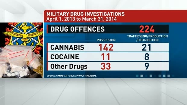 Military Drug Investigations