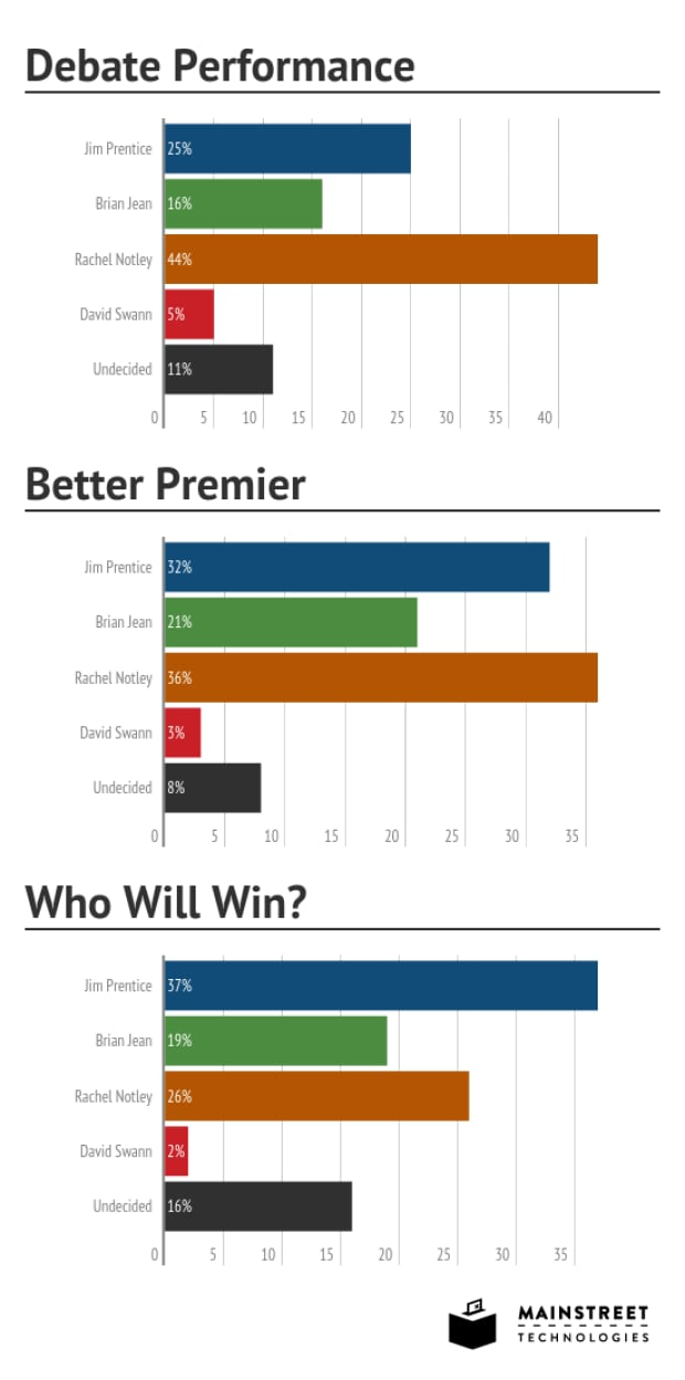 Mainstreet poll graphic