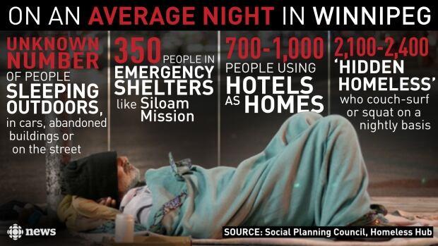 homeless-in-winnipeg.jpg