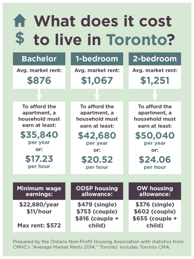 Toronto rent costs