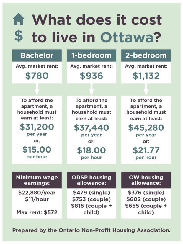 Ottawa rent costs