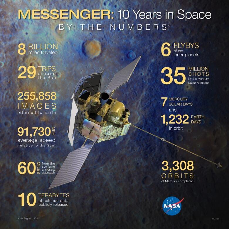 NASA's Messenger spacecraft set to crash into Mercury