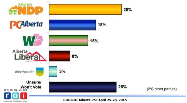 ROI poll on Alberta election