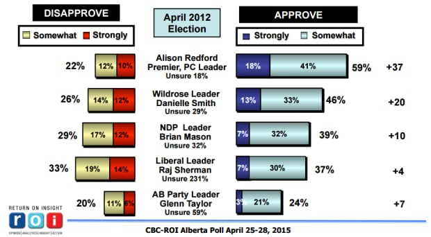 ROI poll on 2012 approval ratings