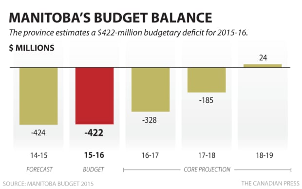Manitoba's Budget Balance