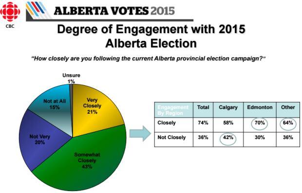 ROI poll on voter engagement