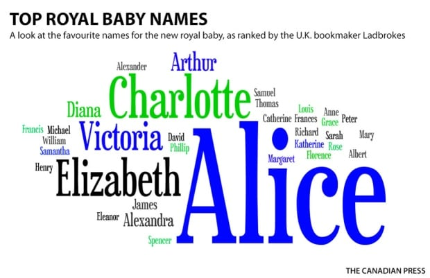 William Kate welcome new royal baby girl World CBC News – Announce Baby Name