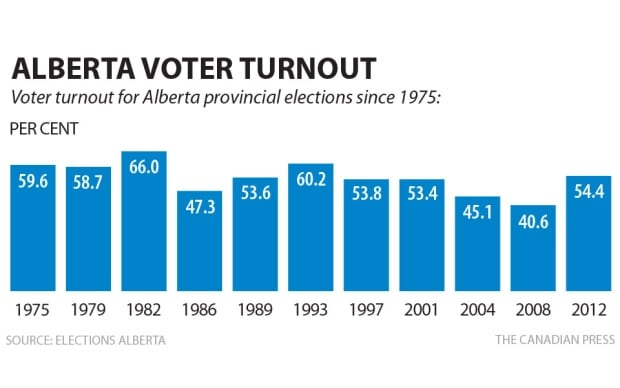 Alberta election turnout