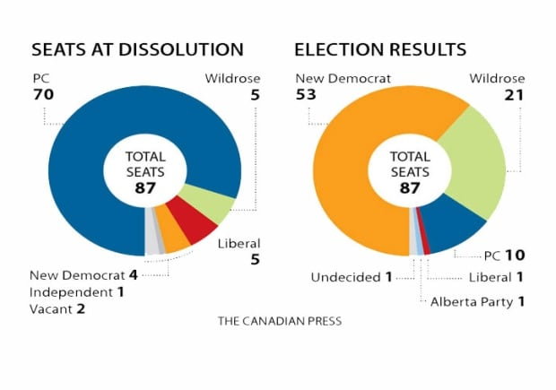 Chart: Alberta 2015 election results