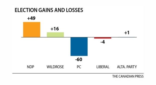 Chart: Alberta votes 2015 seat change