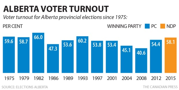 Alberta election voter turnout