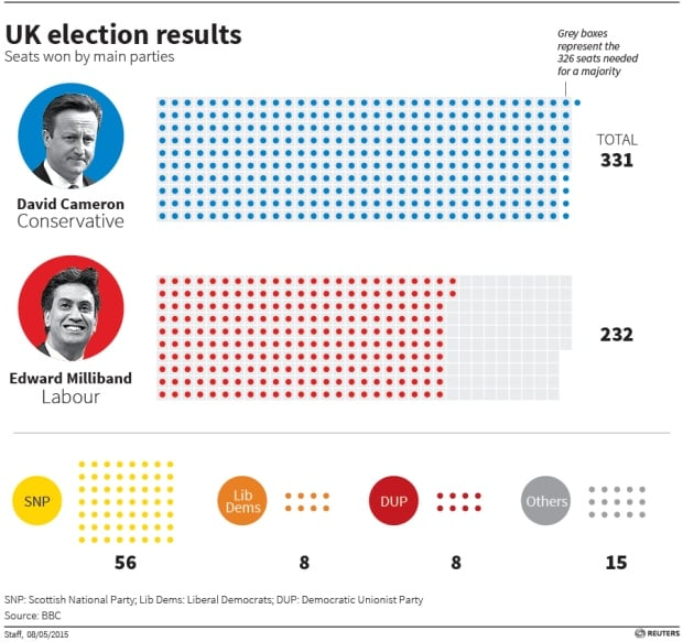 Britain election results