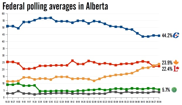Federal polling averages in Alberta, May 12, 2015