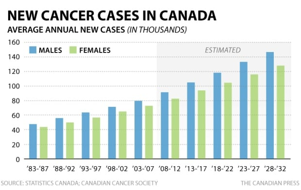 CP cancer cases in Canada May 27 2015 Canadian Cancer Society