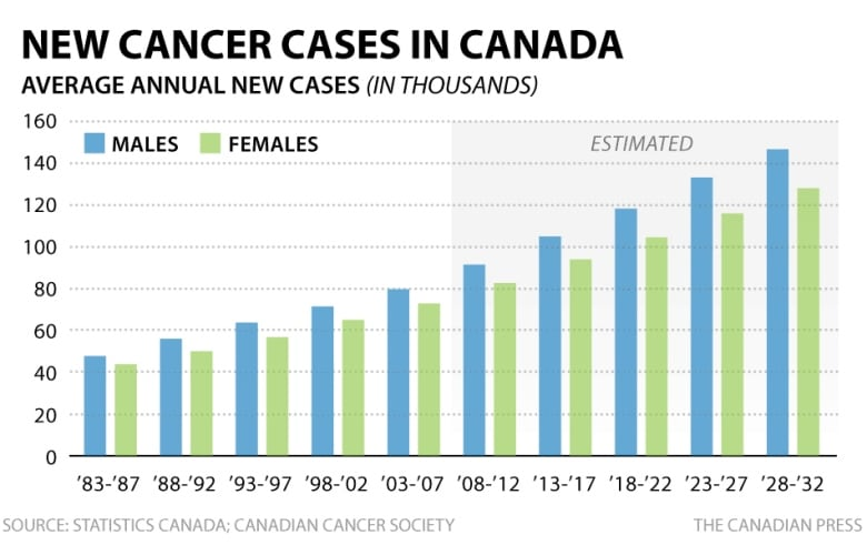 Cancer Cases Projected To Rise 40 In 15 Years As Population Ages Grows Cbc News