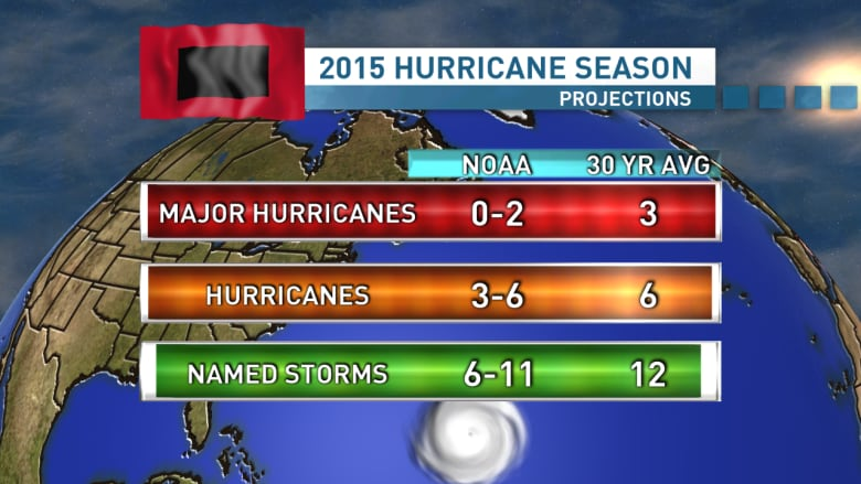 Hurricane season begins: 2015 outlook
