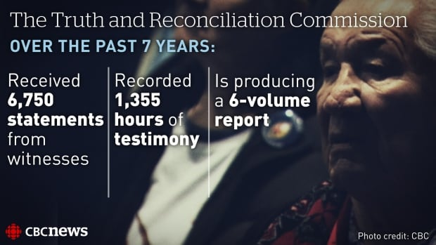 Truth and Reconciliation Commission gfx