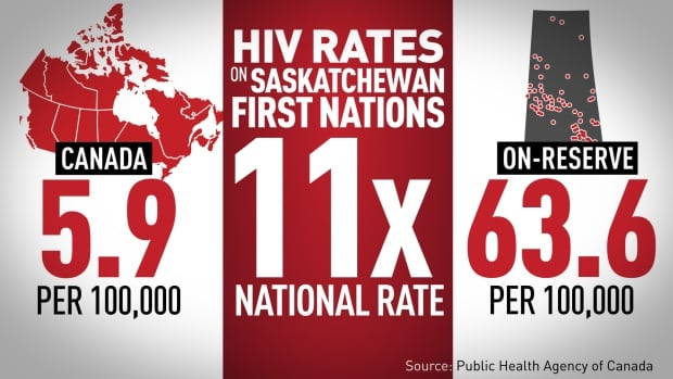 The rate of new HIV infections on Saskatchewan reserves is 11 times higher than the national rate.