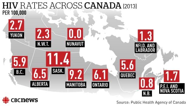 HIV rates across Canada