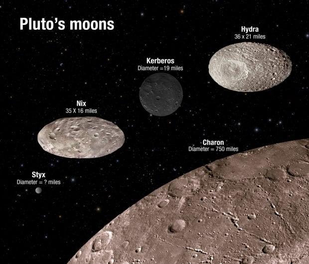 Kerberos Moon Of Plluto: Pluto's Moons Wobble Unpredictably Around 'double-planet