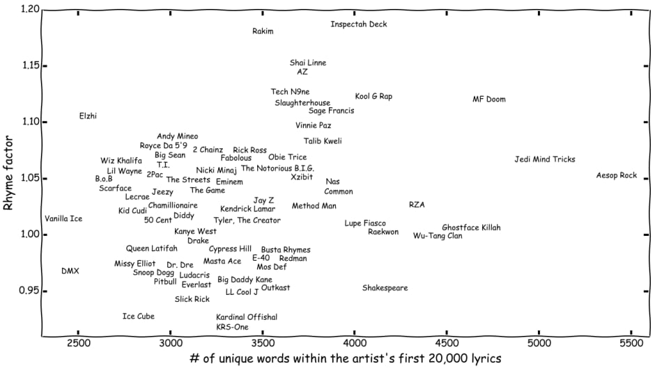 Rap artists, plotted by their rhyme factor, as plotted by researcher Eric Malmi.