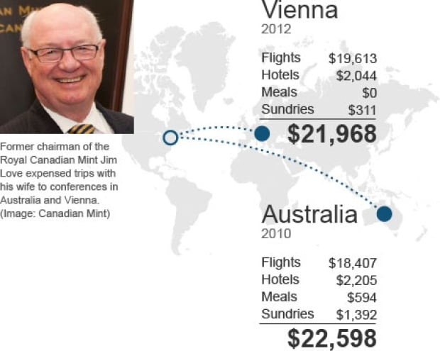 Jim Love expensed luxury trips with wife