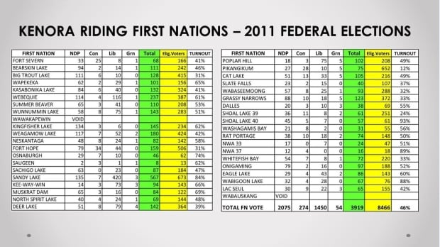 Kenora Riding First Nations 2011 Federal Election