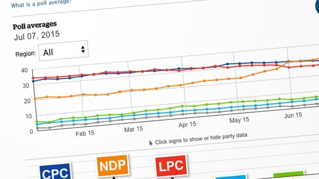 Follow Eric Grenier's average of public opinion polls and seat projections by party and region to track the parties' fortunes in the lead up to election day.