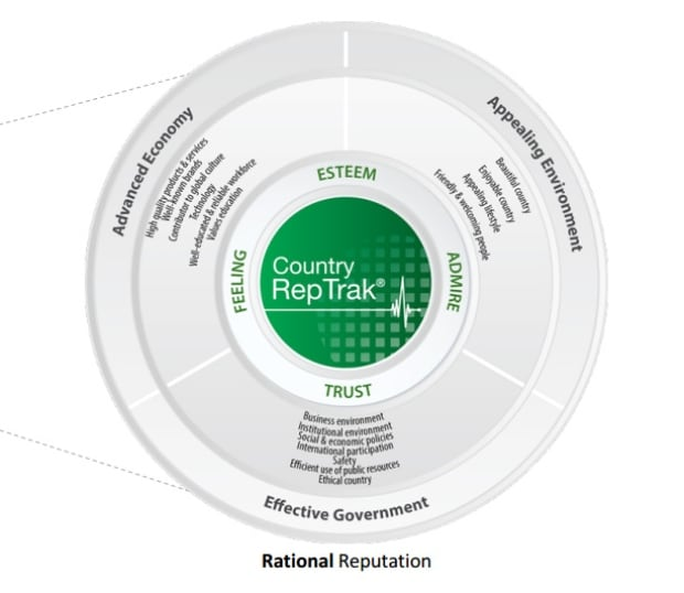 RepTrak 2015 Country criteria