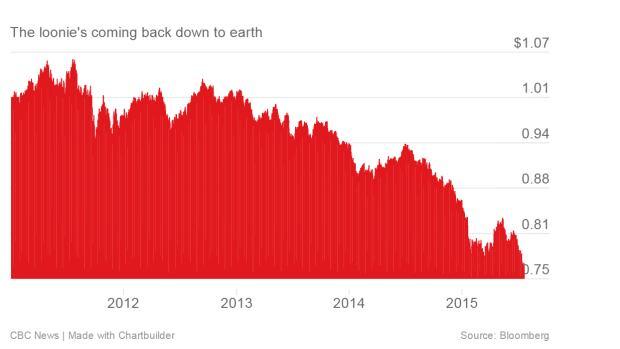 loonie chart 2015