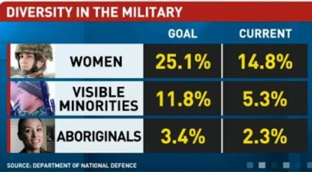 Diversity in the Canadian Military