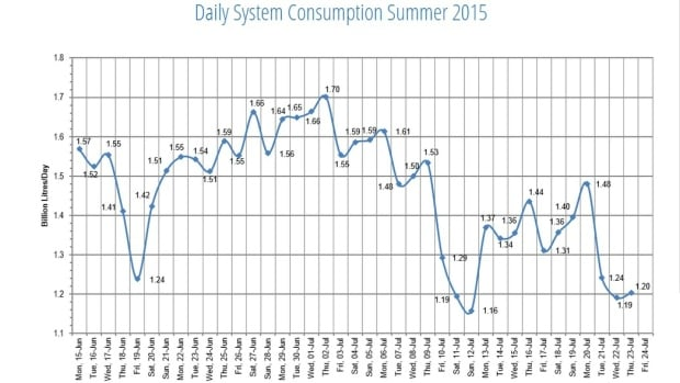 Metro Vancouver daily water consumption
